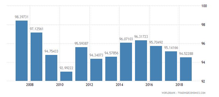 serbia school enrollment primary male percent net wb data