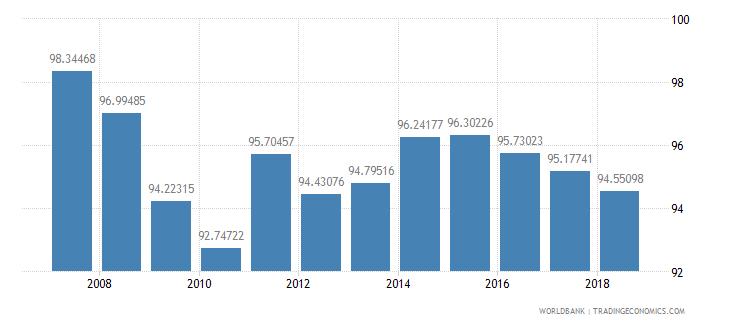 serbia school enrollment primary percent net wb data