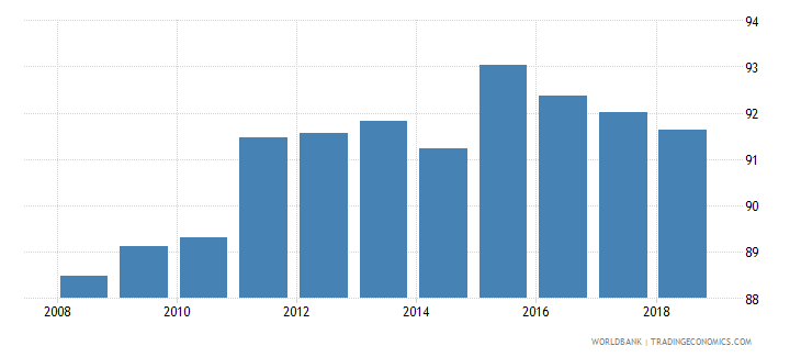 serbia school enrollment secondary male percent net wb data