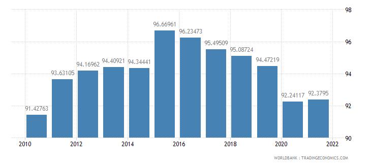serbia school enrollment secondary percent gross wb data