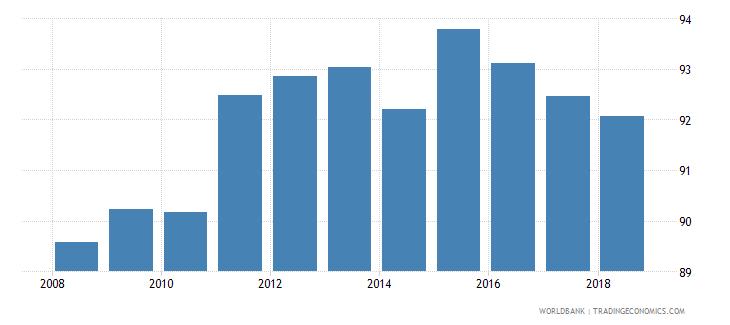 serbia school enrollment secondary percent net wb data