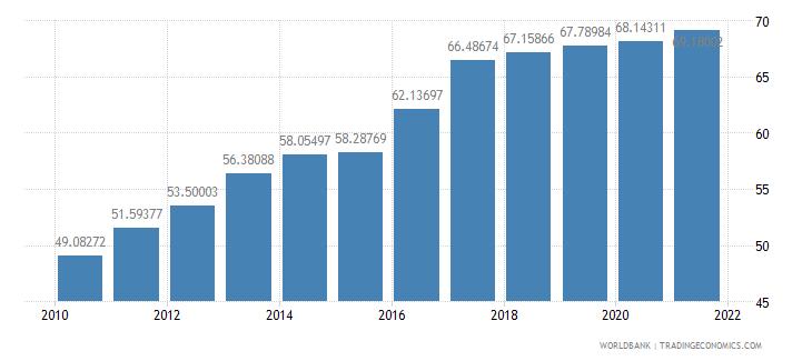 serbia school enrollment tertiary percent gross wb data