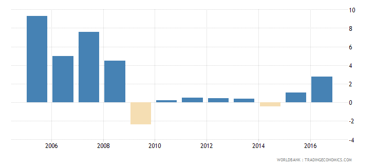 serbia services etc  value added annual percent growth wb data