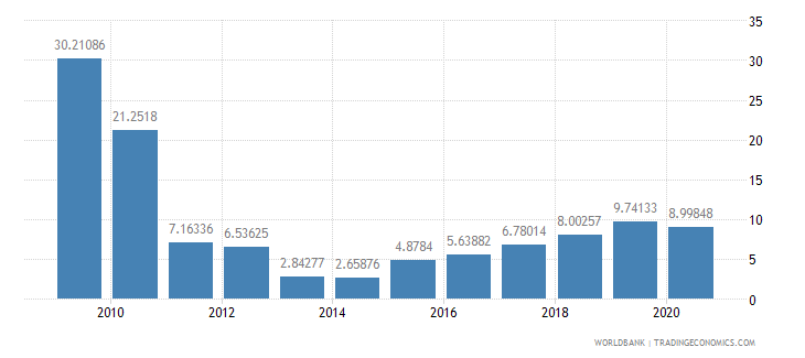 serbia short term debt percent of exports of goods services and income wb data