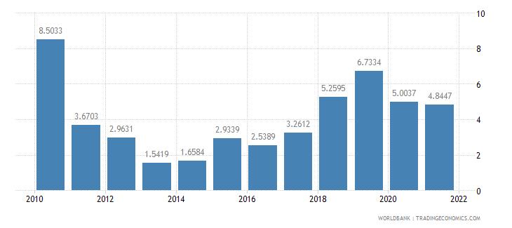 serbia short term debt percent of total external debt wb data