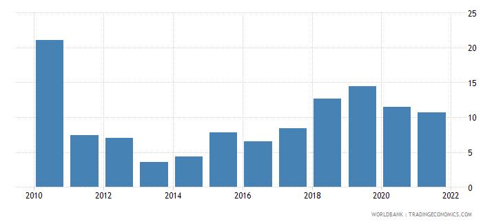 serbia short term debt percent of total reserves wb data