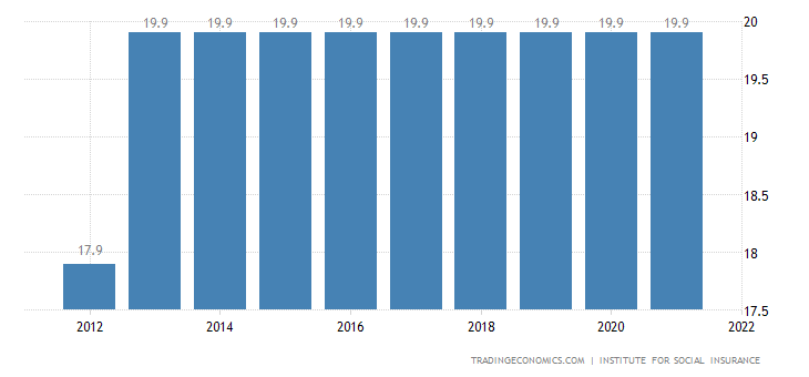 Serbia Social Security Rate For Employees