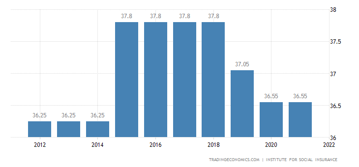 Serbia Social Security Rate