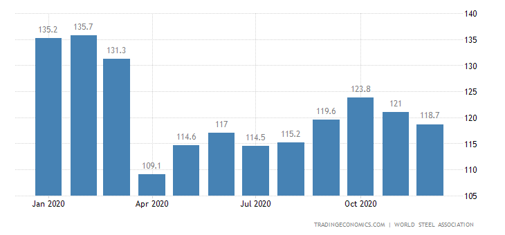 Serbia Steel Production