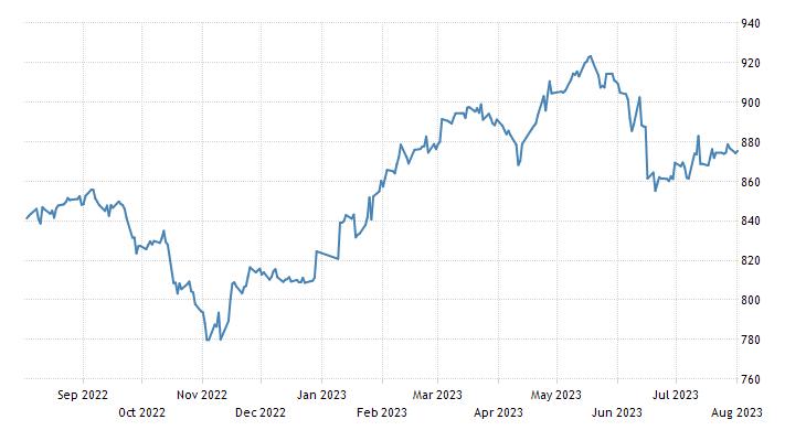 Serbia Stock Market (BELEX15)