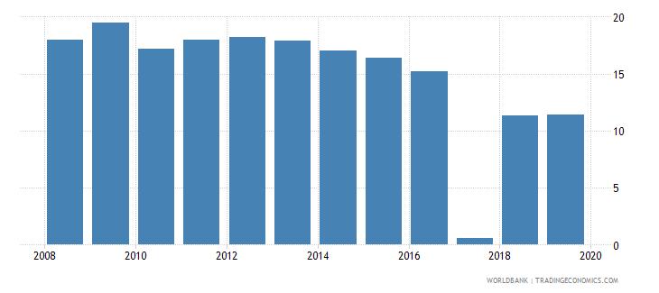 serbia suicide mortality rate per 100000 population wb data