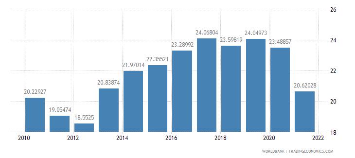 serbia tax revenue percent of gdp wb data