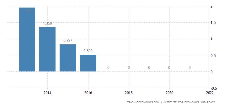 Serbia Terrorism Index