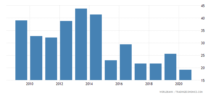 serbia total debt service percent of exports of goods services and income wb data