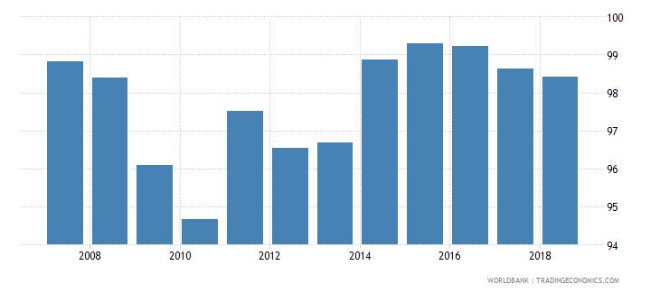 serbia total enrollment primary female percent net wb data