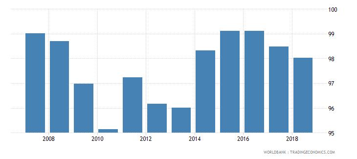 serbia total enrollment primary male percent net wb data
