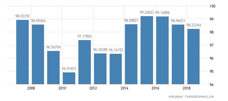 serbia total enrollment primary percent net wb data