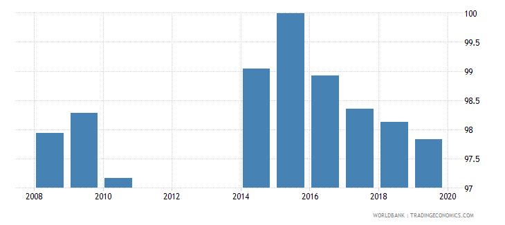 serbia total net enrolment rate lower secondary female percent wb data