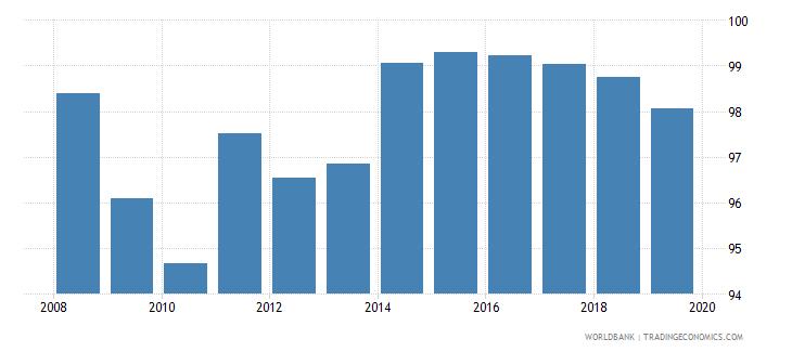 serbia total net enrolment rate primary female percent wb data