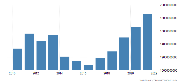 serbia total reserves includes gold us dollar wb data