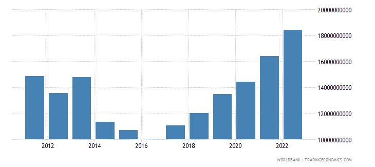 serbia total reserves minus gold us dollar wb data