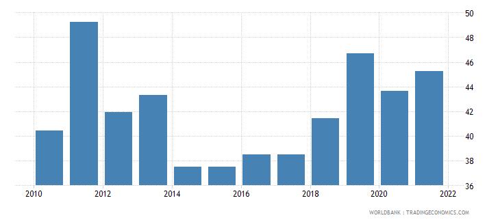 serbia total reserves percent of total external debt wb data