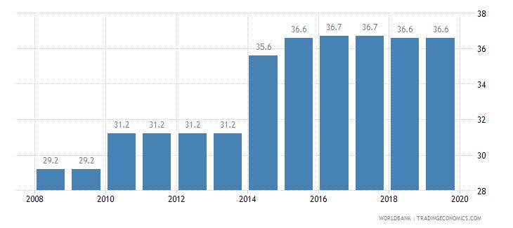 serbia total tax rate percent of profit wb data