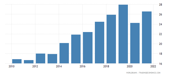 serbia trade in services percent of gdp wb data