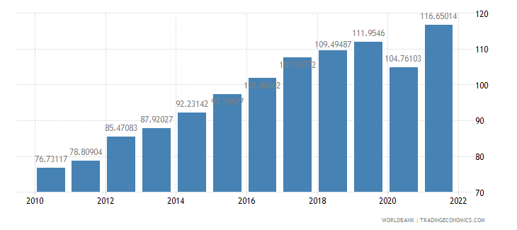 serbia trade percent of gdp wb data