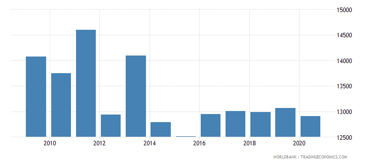 serbia trademark applications nonresident by count wb data