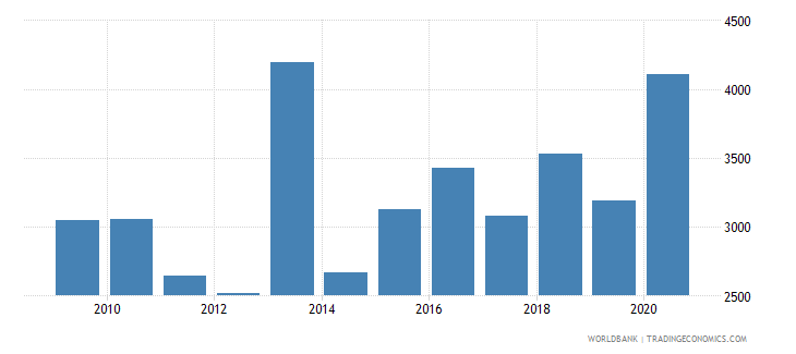 serbia trademark applications resident by count wb data