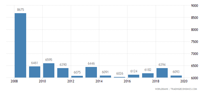 serbia trademark applications total wb data