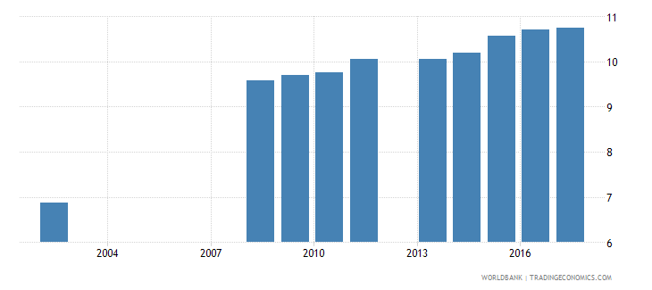 serbia uis mean years of schooling of the population age 25 female wb data