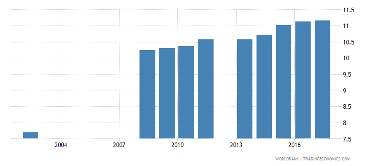 serbia uis mean years of schooling of the population age 25 total wb data