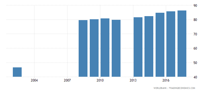 serbia uis percentage of population age 25 with at least completed lower secondary education isced 2 or higher female wb data