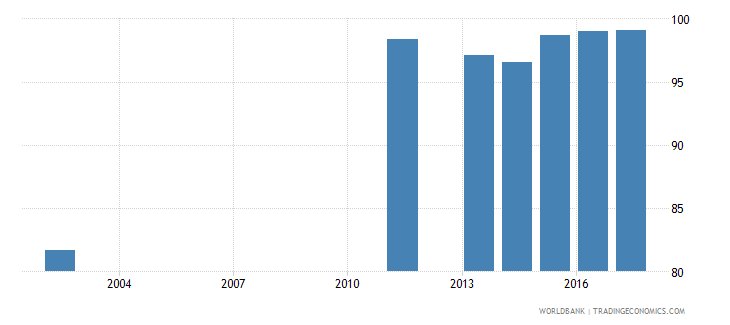 serbia uis percentage of population age 25 with at least completed primary education isced 1 or higher male wb data