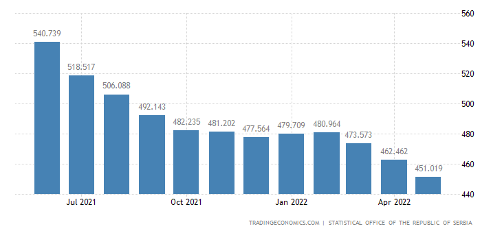 Serbia Unemployed Persons