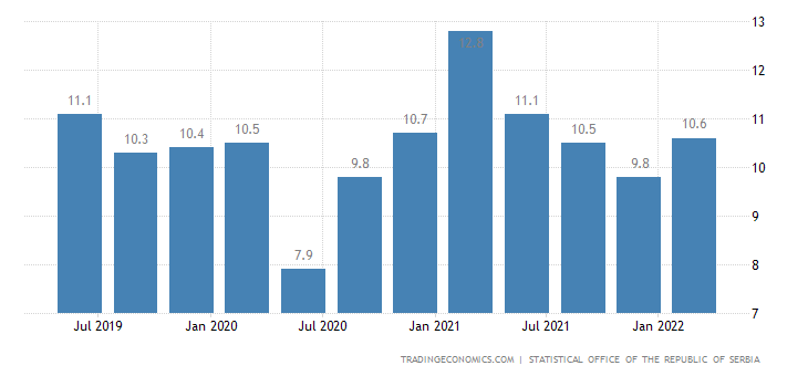 Serbia Unemployment Rate