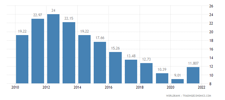 serbia unemployment total percent of total labor force wb data