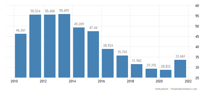 serbia unemployment youth female percent of female labor force ages 15 24 wb data