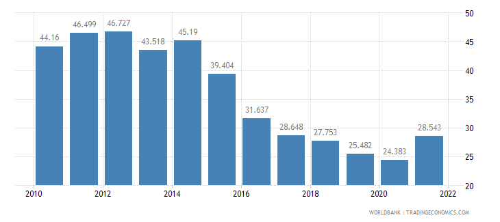 serbia unemployment youth male percent of male labor force ages 15 24 wb data