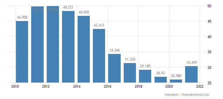 serbia unemployment youth total percent of total labor force ages 15 24 wb data