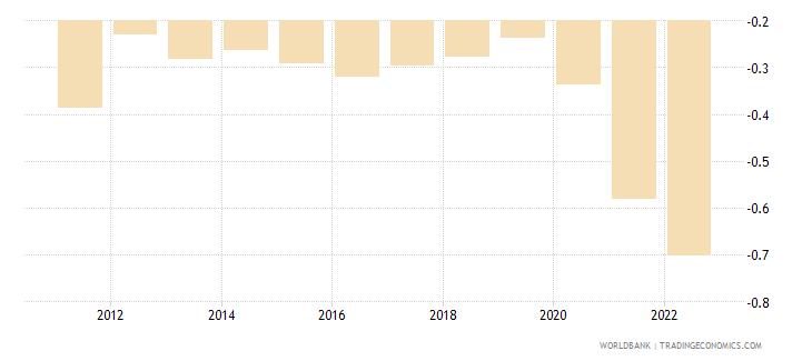 serbia urban population growth annual percent wb data