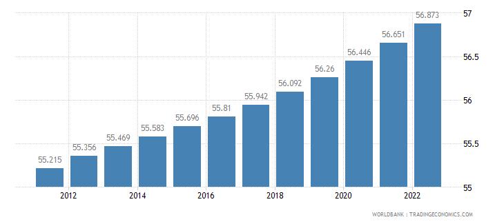 serbia urban population percent of total wb data