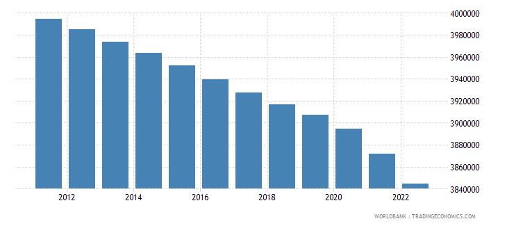 serbia urban population wb data