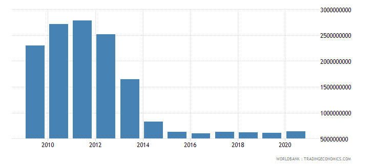 serbia use of imf credit dod us dollar wb data