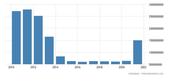 serbia use of imf credit dod us dollar wb data