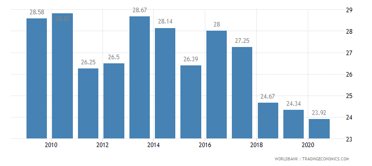 serbia vulnerable employment total percent of total employment wb data