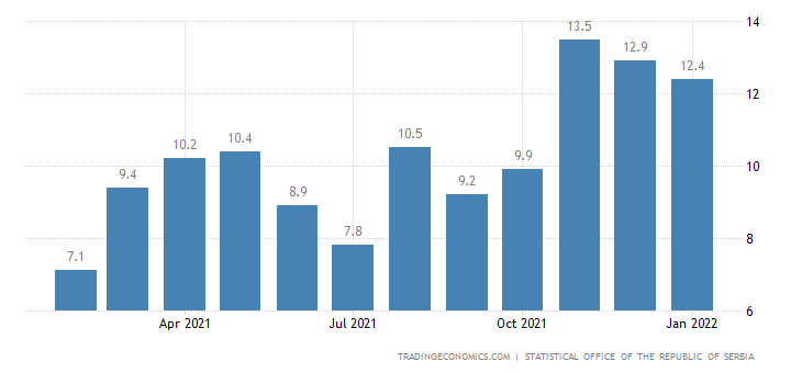 Serbia Net Wage Growth