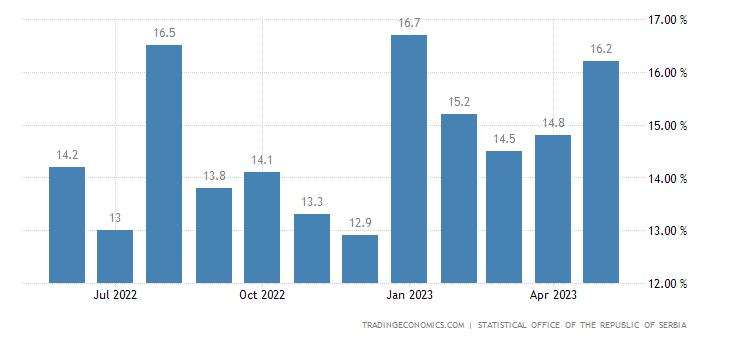 Serbia Net Wage Growth
